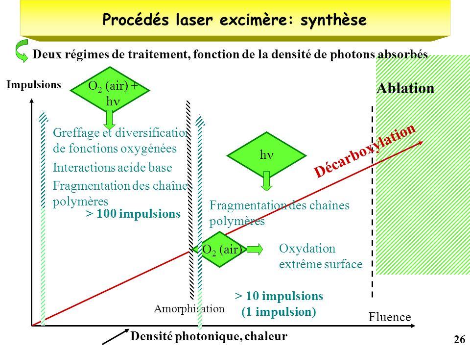 Procédés laser excimère: synthèse