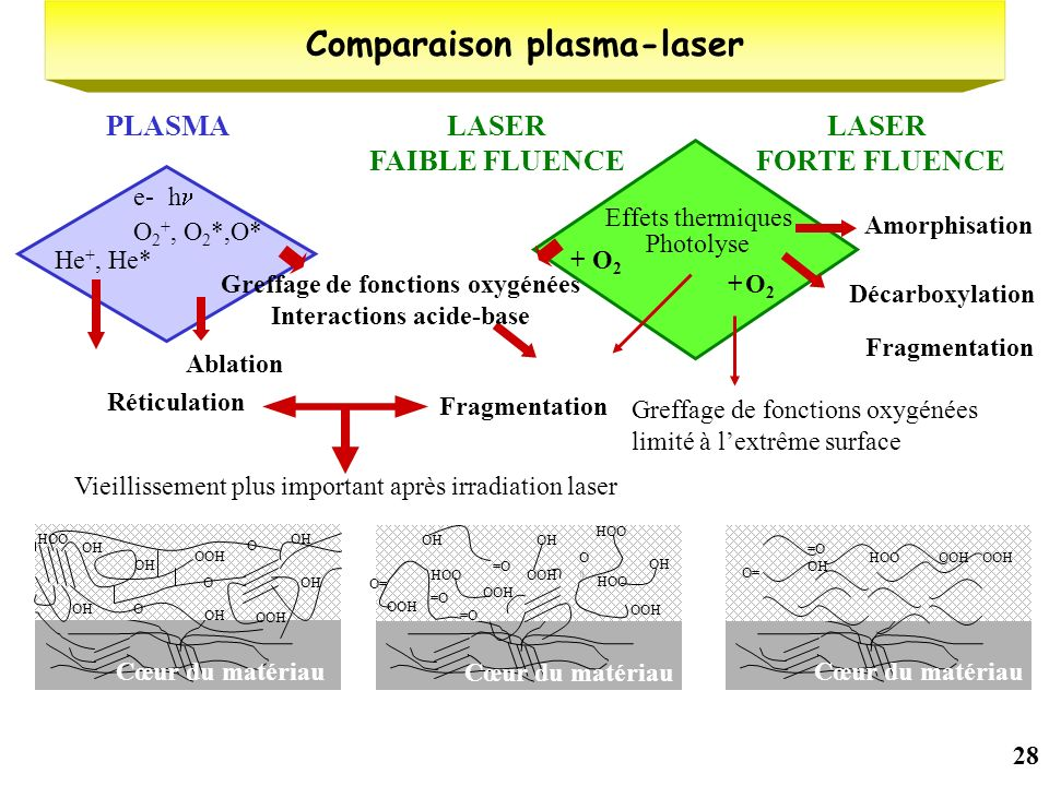 Comparaison plasma-laser Interactions acide-base