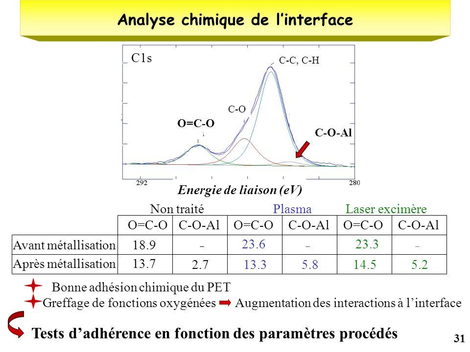 Analyse chimique de l'interface Energie de liaison (eV)