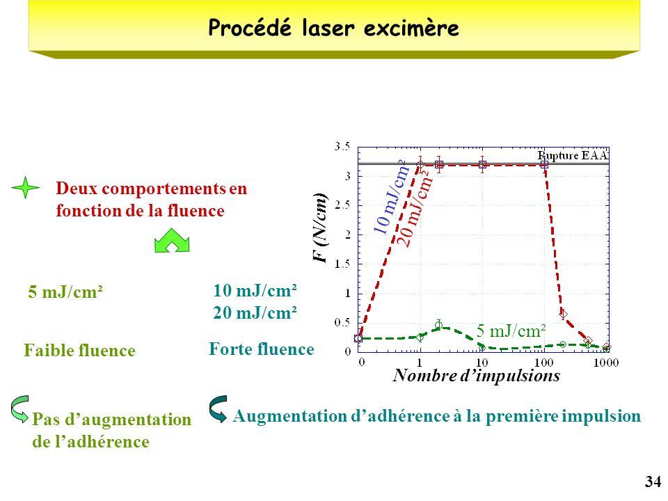 Procédé laser excimère