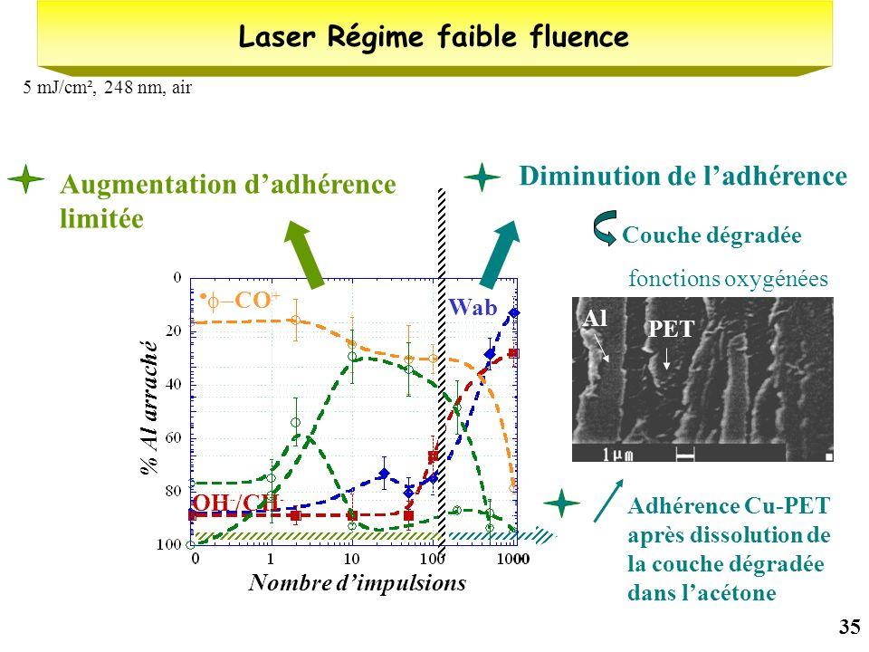 Laser Régime faible fluence