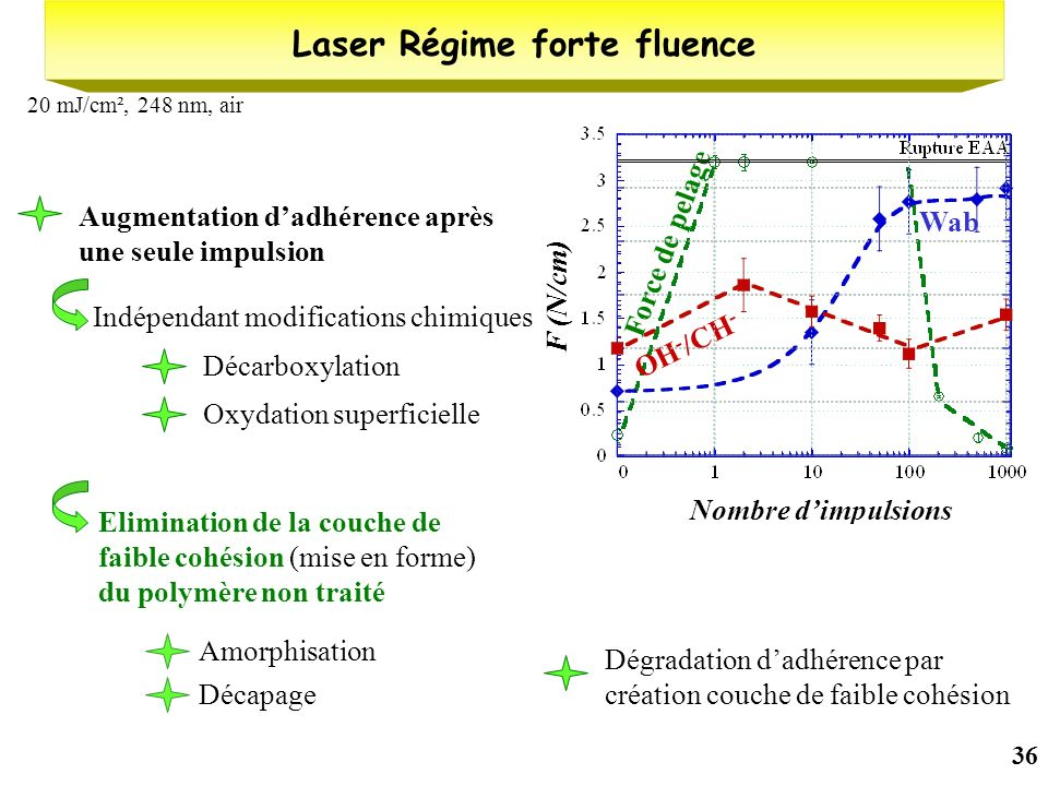 Laser Régime forte fluence