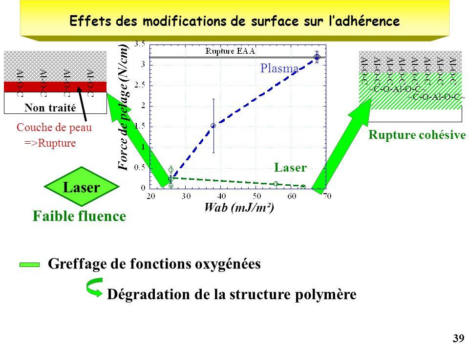 Effets des modifications de surface sur l'adhérence