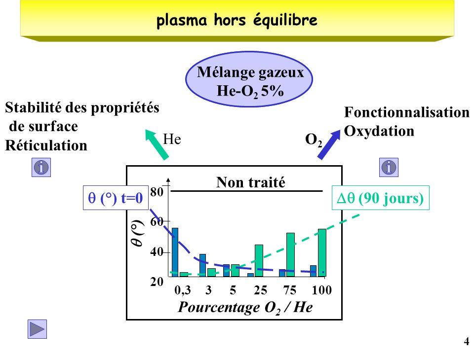 Stabilité des propriétés de surface Réticulation