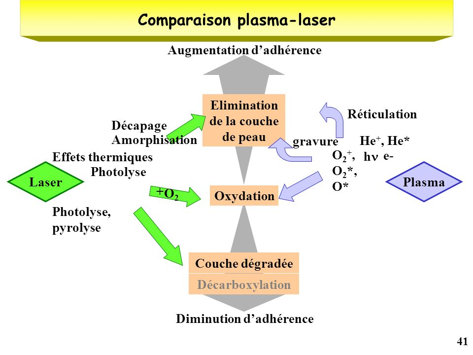 Comparaison plasma-laser