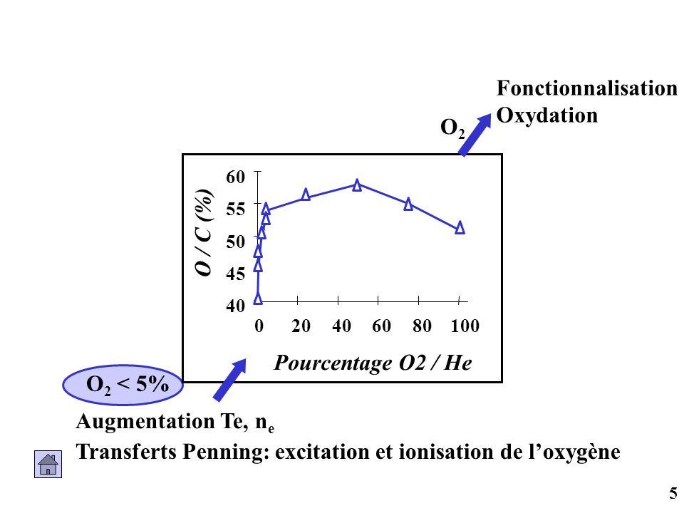 Transferts Penning: excitation et ionisation de l'oxygène