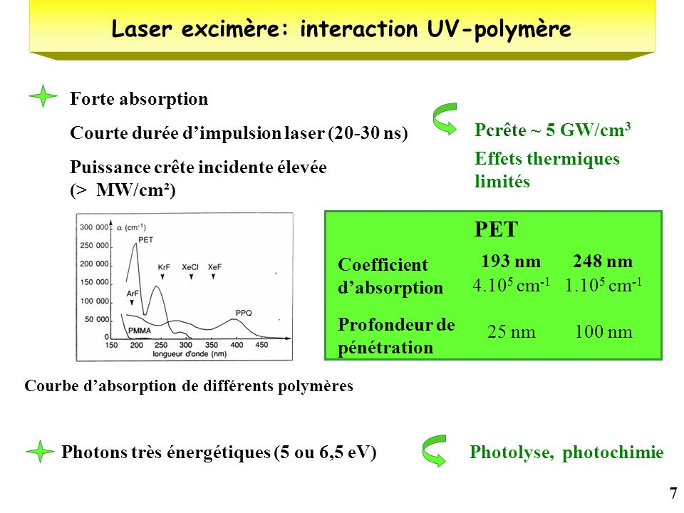 Laser excimère: interaction UV-polymère Photolyse, photochimie