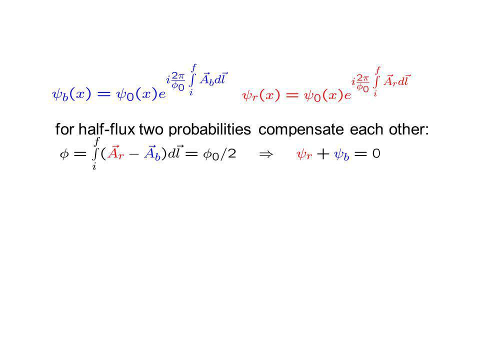 for half-flux two probabilities compensate each other: