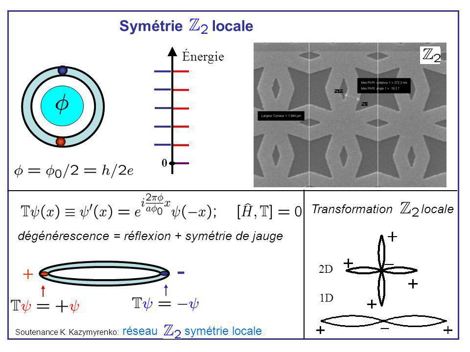 - + Symétrie locale Énergie Transformation locale