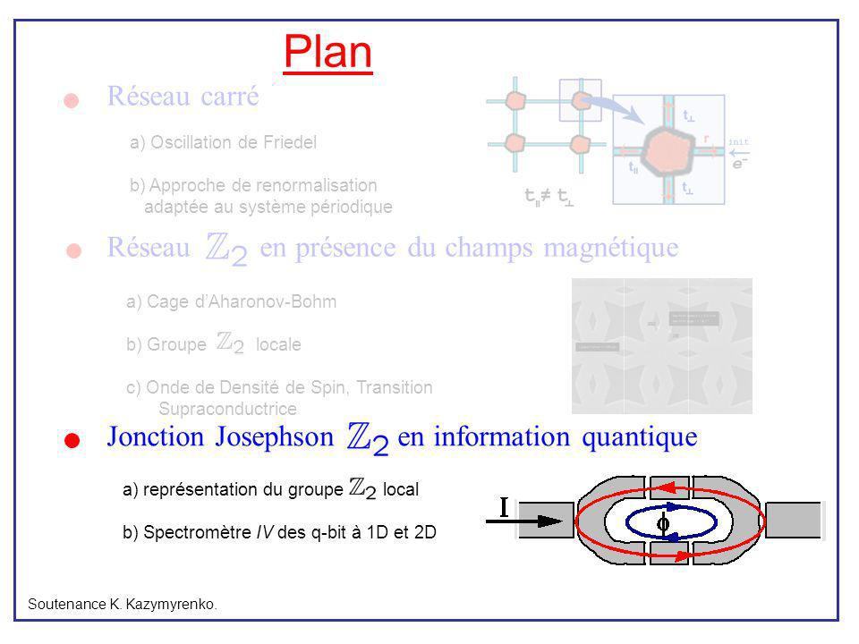 Plan Réseau carré Réseau en présence du champs magnétique