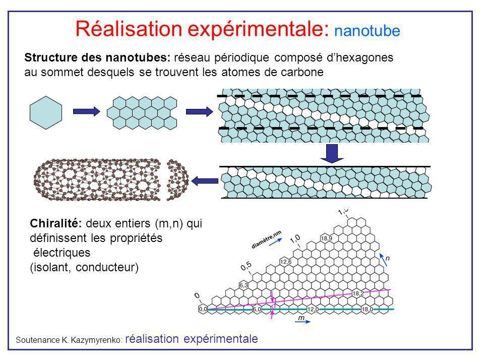 Réalisation expérimentale: nanotube