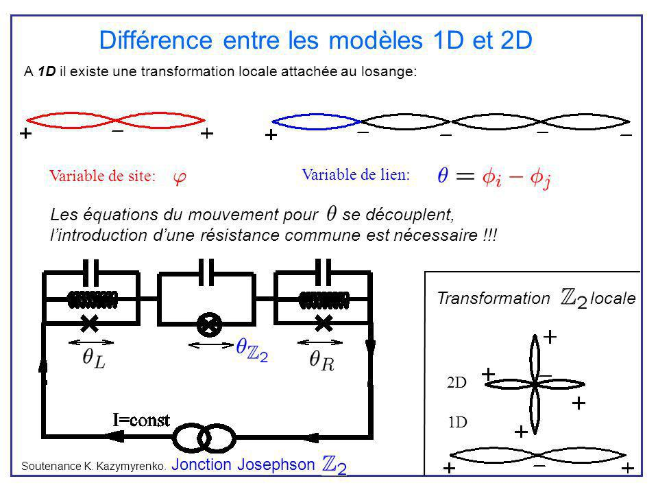 Différence entre les modèles 1D et 2D