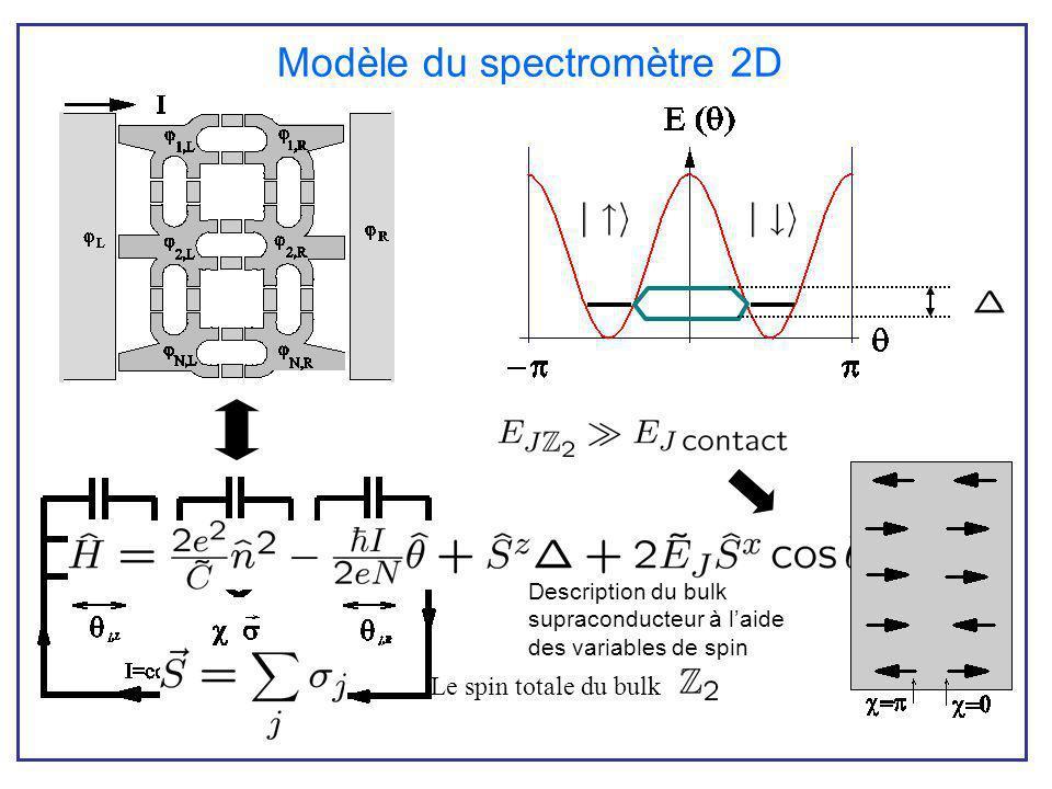 Modèle du spectromètre 2D