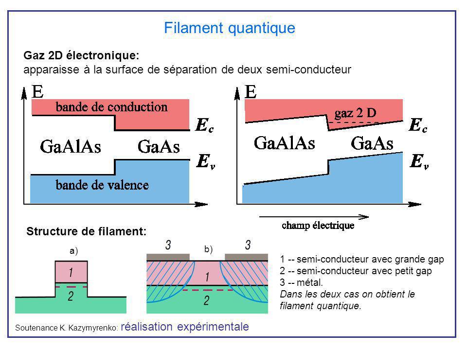 Filament quantique Gaz 2D électronique: