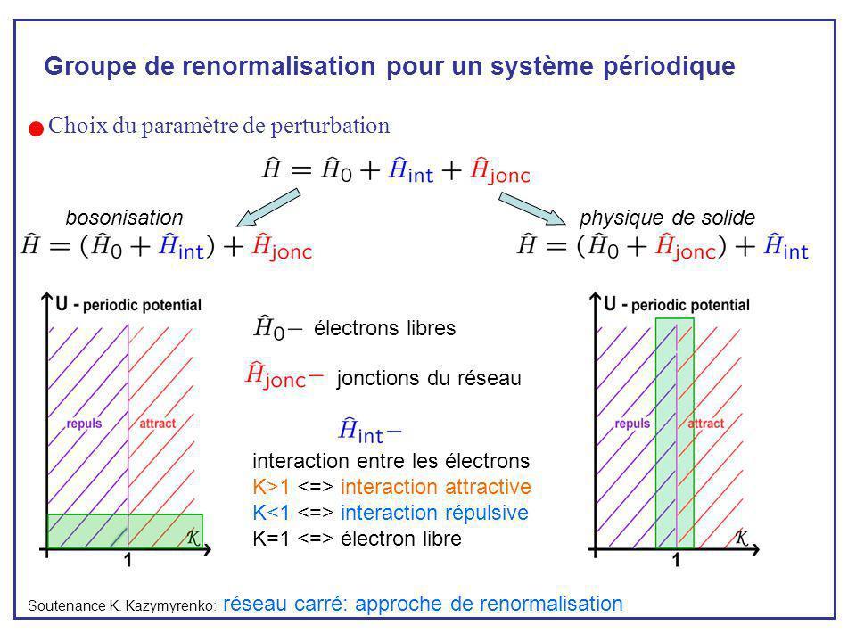 Groupe de renormalisation pour un système périodique