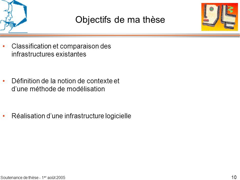 Objectifs de ma thèse Classification et comparaison des infrastructures existantes.