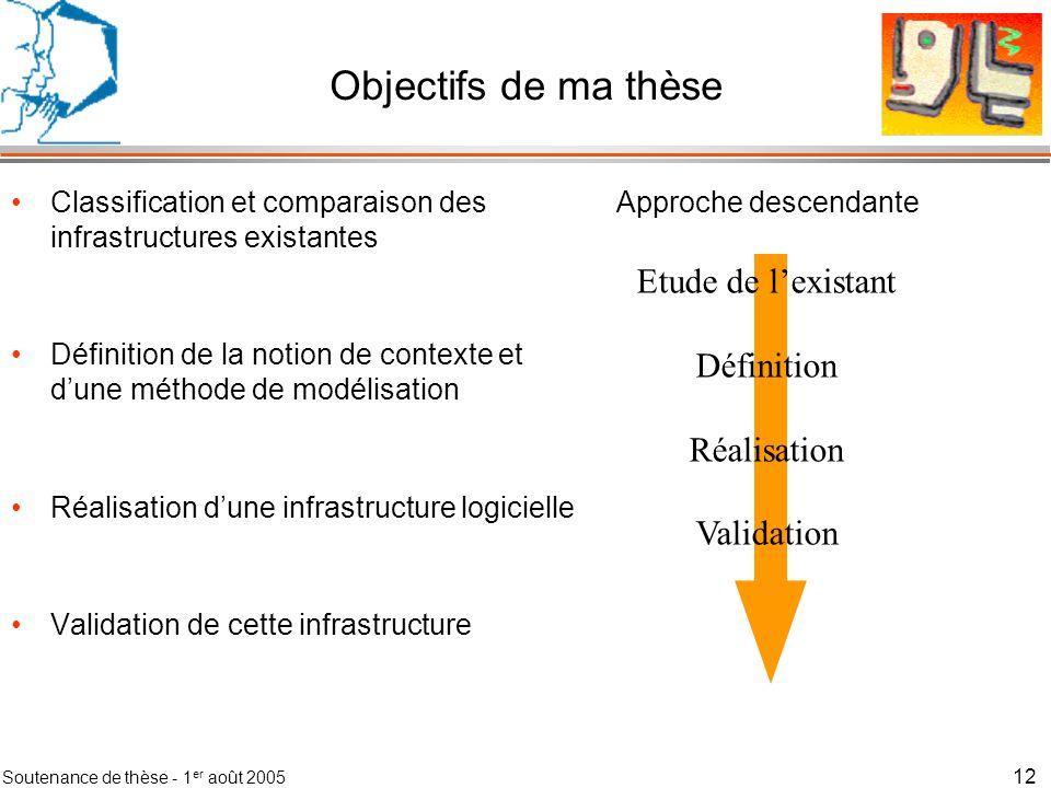 Objectifs de ma thèse Etude de l'existant Définition Réalisation