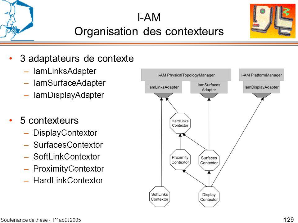 I-AM Organisation des contexteurs