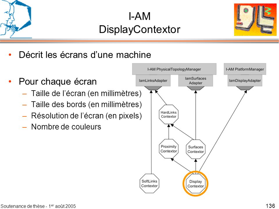 I-AM DisplayContextor