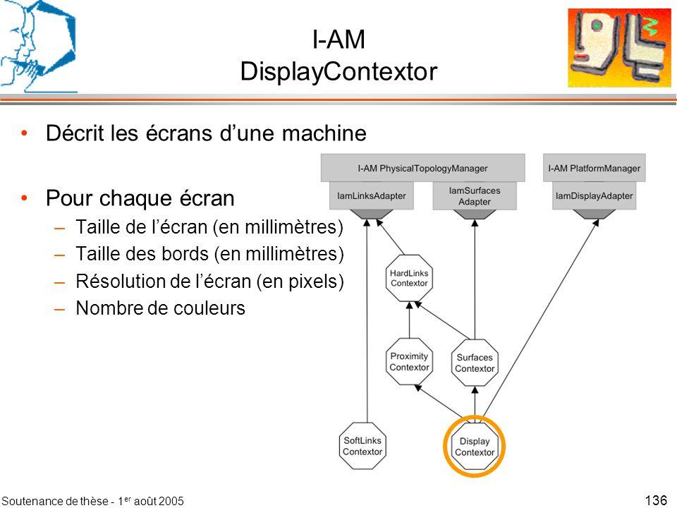 I-AM DisplayContextor
