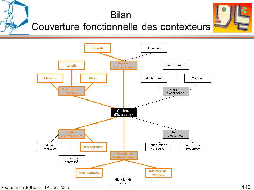 Bilan Couverture fonctionnelle des contexteurs