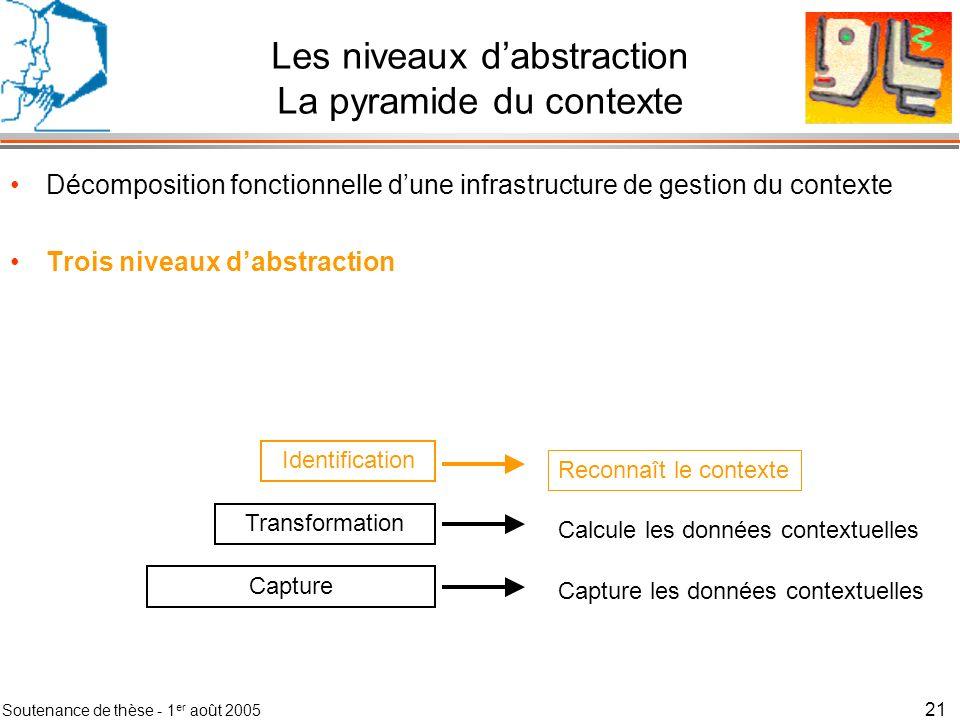 Les niveaux d'abstraction La pyramide du contexte