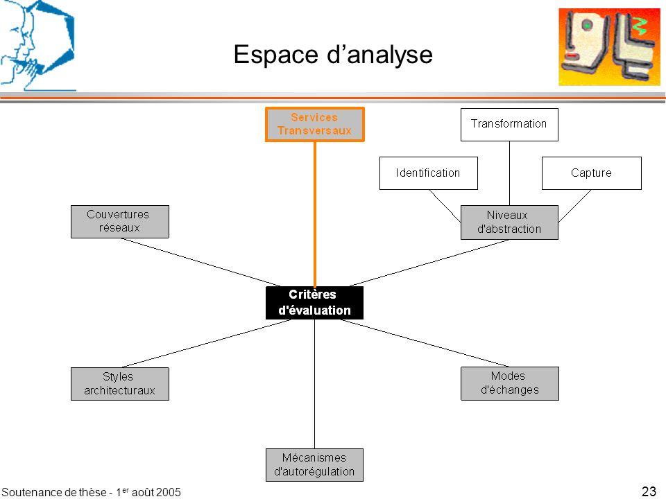 Espace d'analyse Soutenance de thèse - 1er août 2005