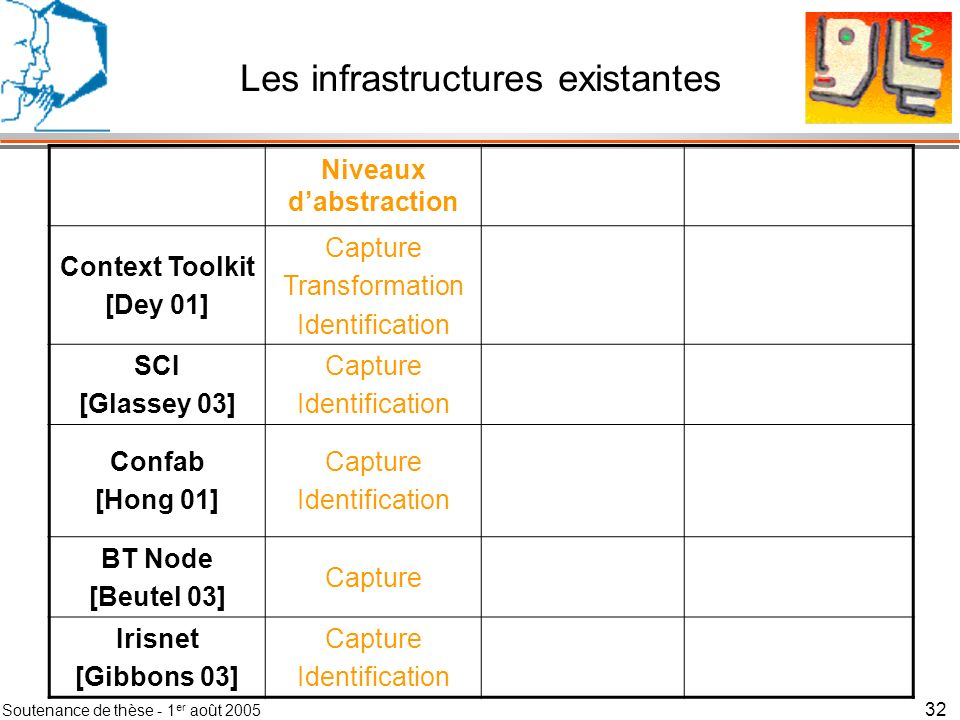 Les infrastructures existantes