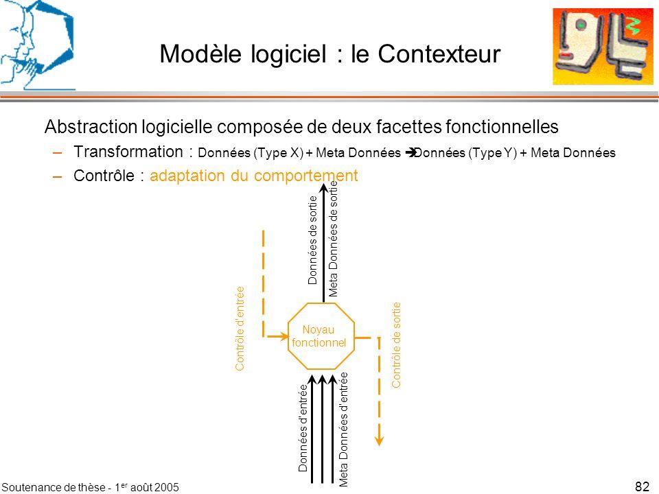 Modèle logiciel : le Contexteur