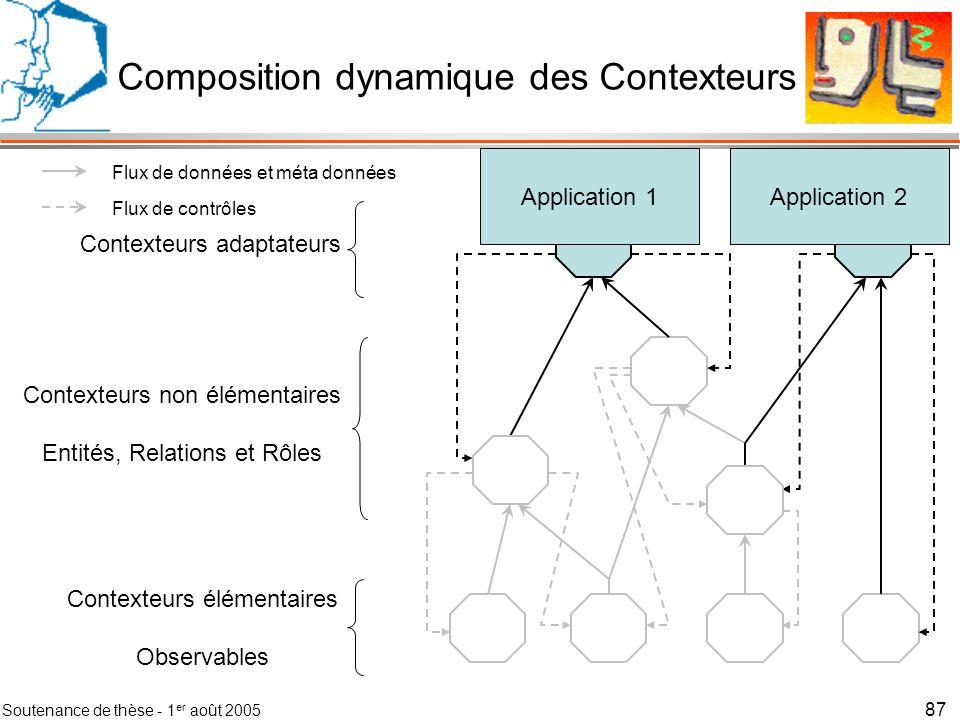 Composition dynamique des Contexteurs