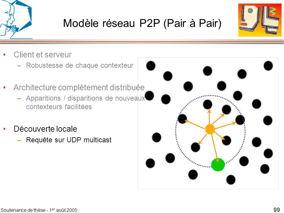 Modèle réseau P2P (Pair à Pair)