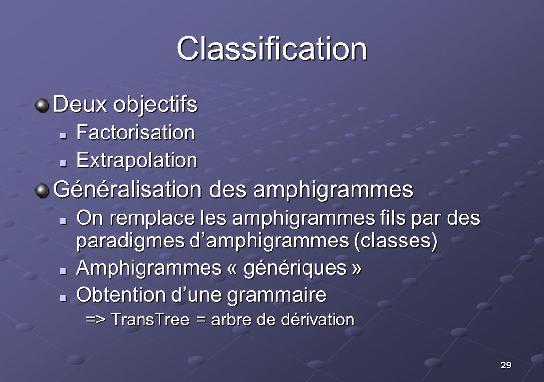 Classification Deux objectifs Généralisation des amphigrammes
