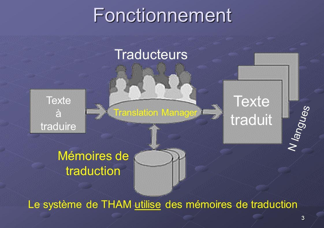 Fonctionnement traduit Traducteurs Mémoires de traduction Texte à