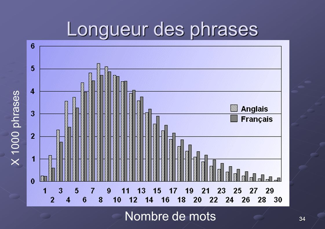 Longueur des phrases X 1000 phrases Nombre de mots