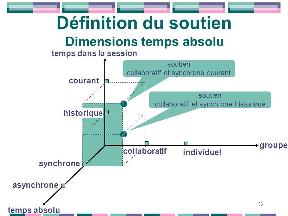 Définition du soutien Dimensions