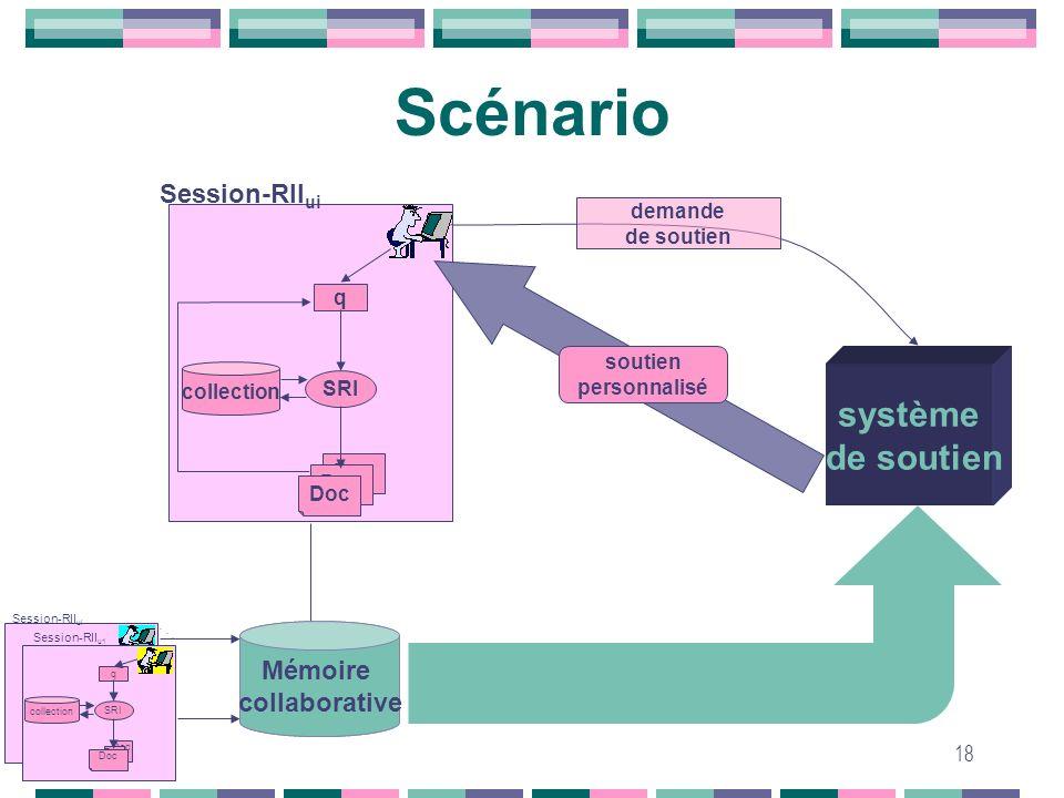 Scénario système de soutien Session-RIIui Mémoire collaborative