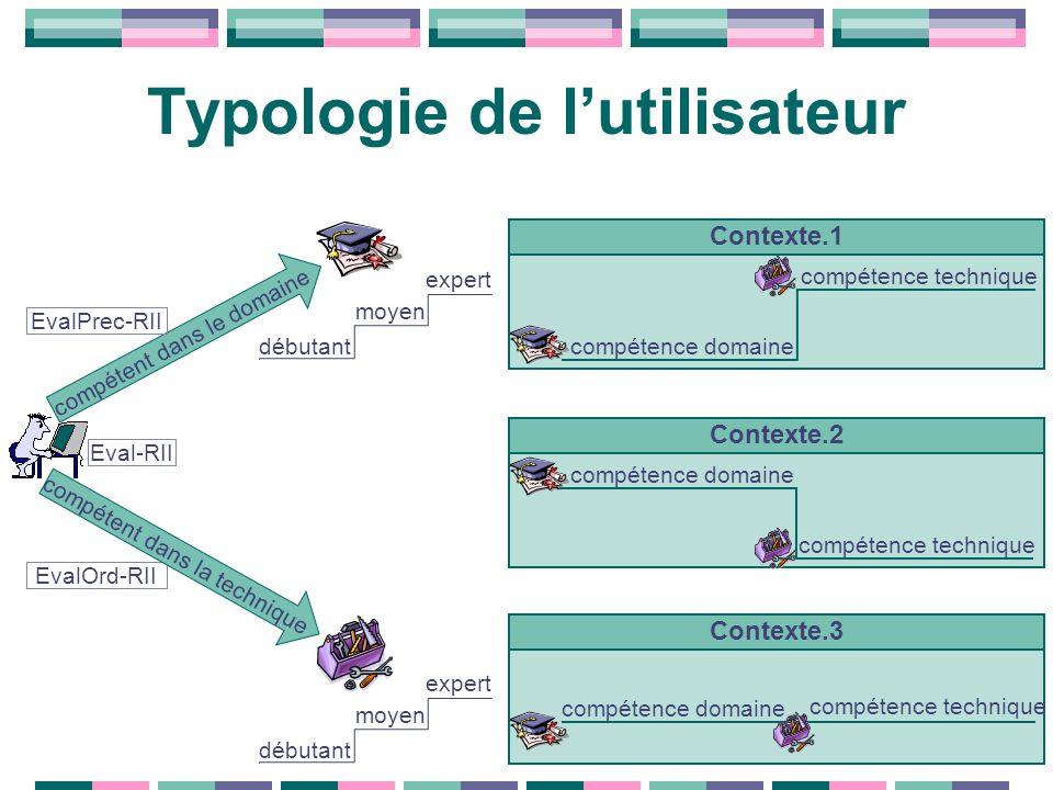 Typologie de l'utilisateur