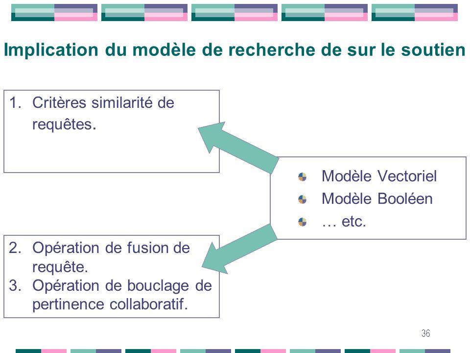 Implication du modèle de recherche de sur le soutien
