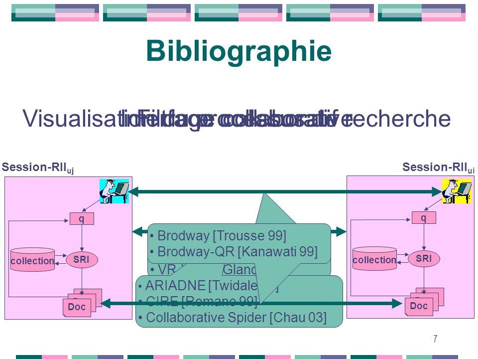 Bibliographie Visualisation du processus de recherche
