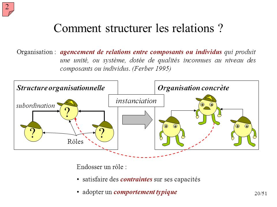 Comment structurer les relations