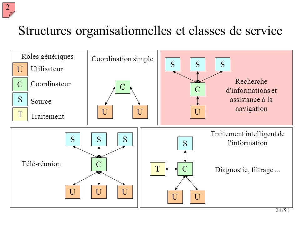 Structures organisationnelles et classes de service