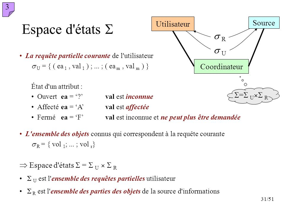 Espace d états S s R s U 3 Utilisateur Source Coordinateur S=S US R