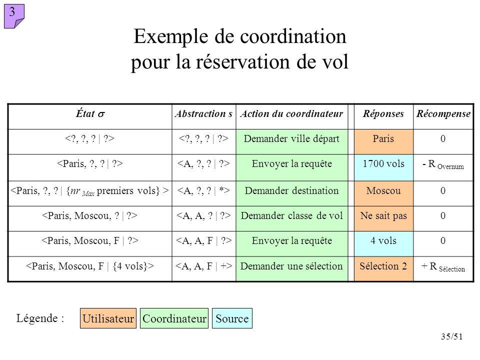 Exemple de coordination pour la réservation de vol