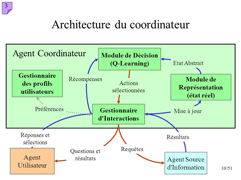 Architecture du coordinateur