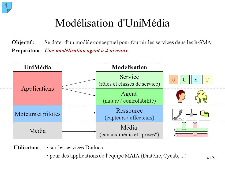 Modélisation d UniMédia