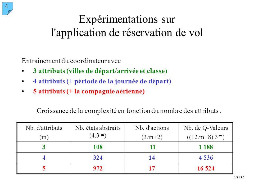 Expérimentations sur l application de réservation de vol