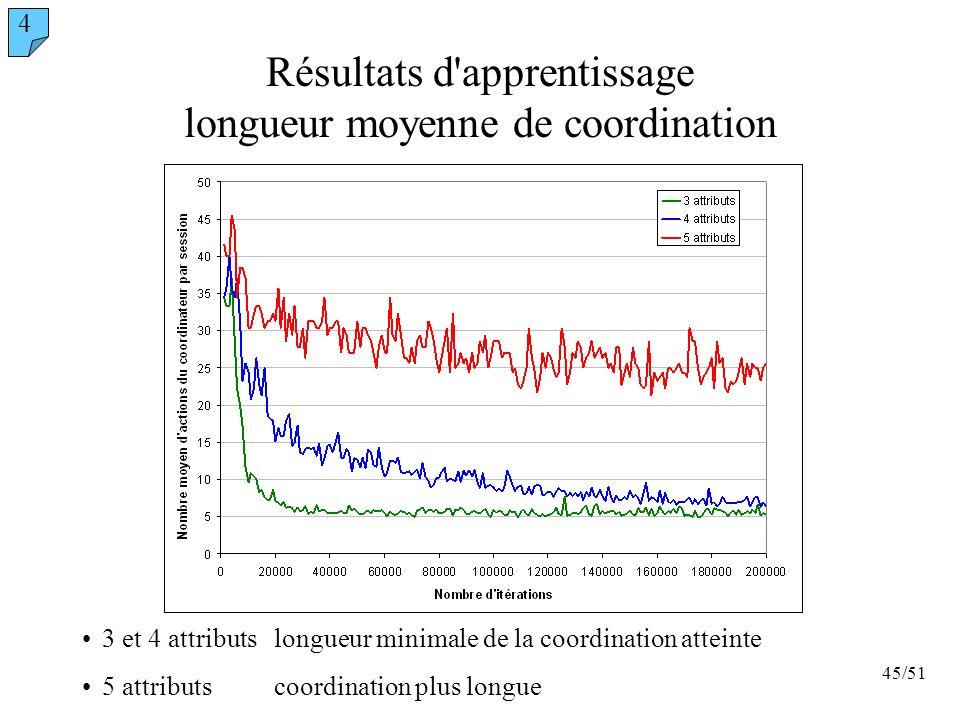 Résultats d apprentissage longueur moyenne de coordination