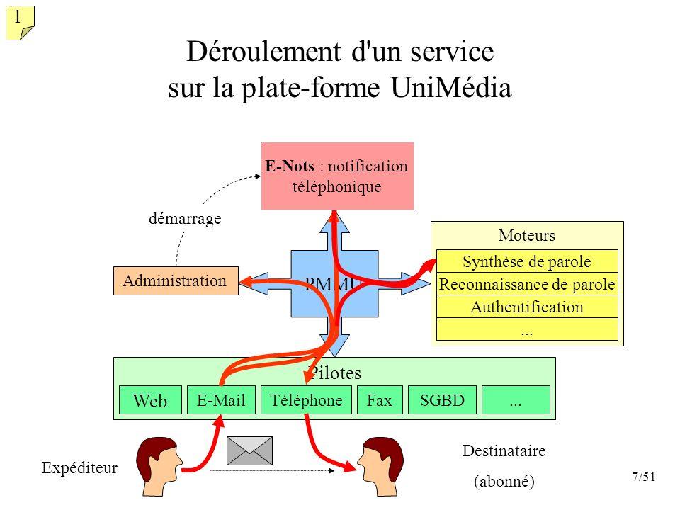 Déroulement d un service sur la plate-forme UniMédia