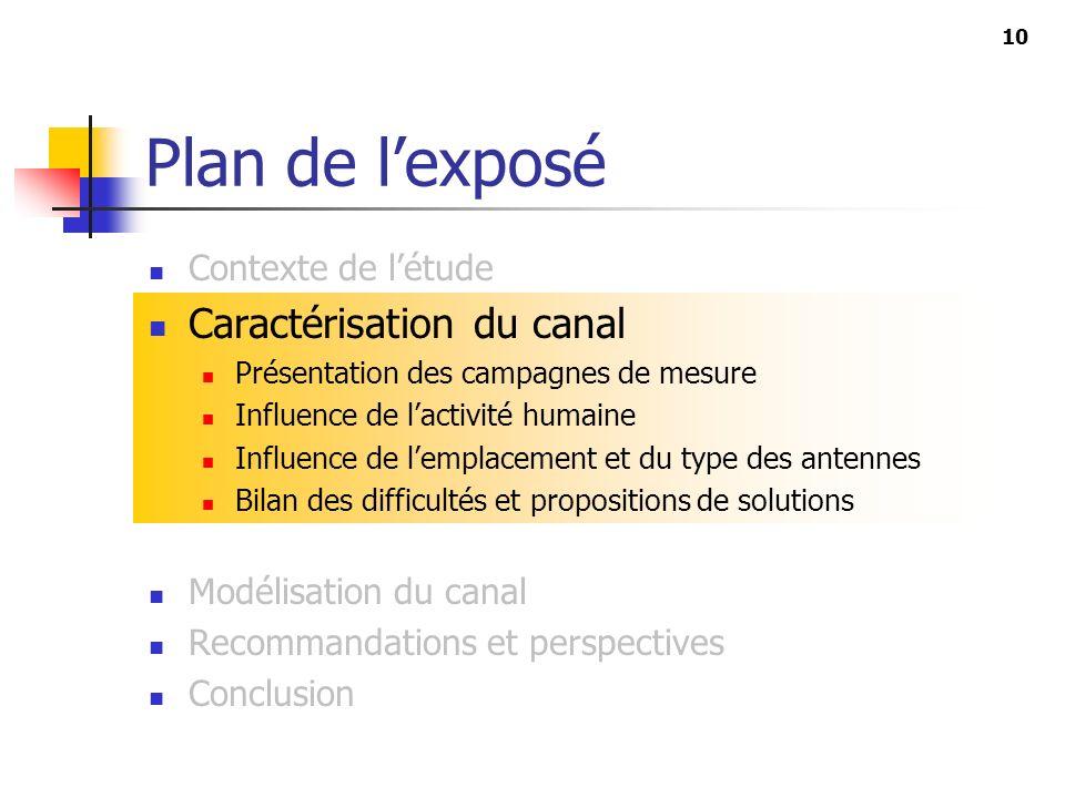 Plan de l'exposé Caractérisation du canal Contexte de l'étude