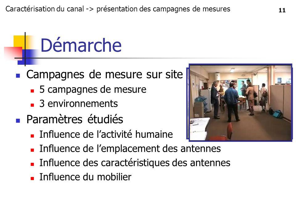 Démarche Campagnes de mesure sur site Paramètres étudiés